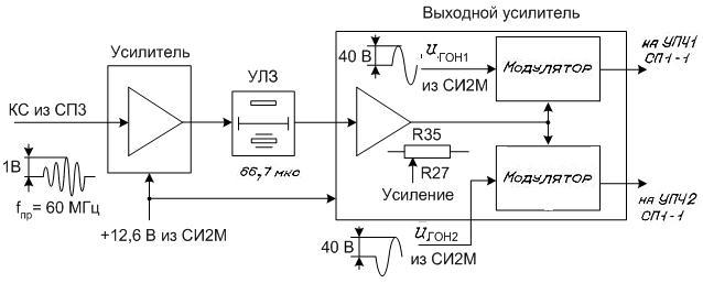 Функциональная схема блока СФ3