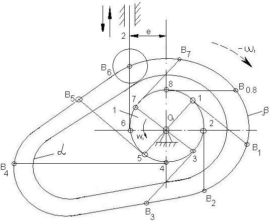 Схема кулачкового механизма с