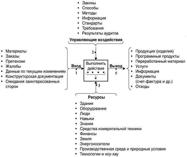 Рисунок 2 Схема процесса с