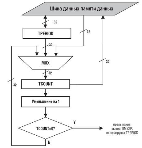 Блок-схема таймера