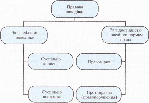 Порівняйте поняття кодифікація інкорпорація консолідація