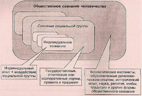 Структура сознания