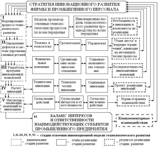 Этапы и стратегии эволюции предприятий шпаргалка