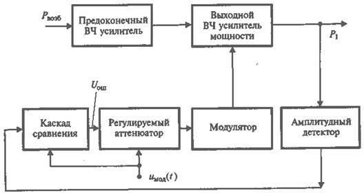 Структурная схема такого