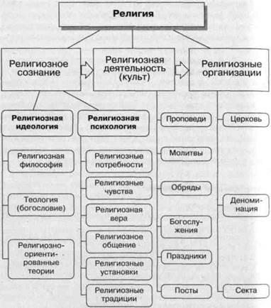 Схема 1. Структура религии