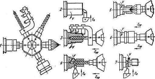 Рисунок 12 - Схемы обработки