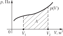 Как определить газ совершает работу или над газом