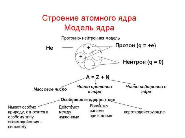 Строение атомного ядра.