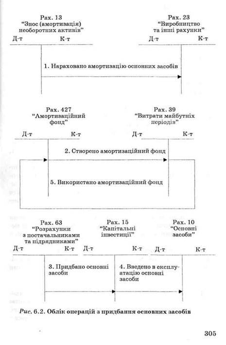 Учебник Сук Л.К Фінансовий Облік