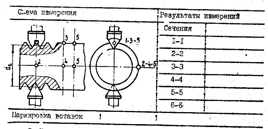 резьбового микрометра