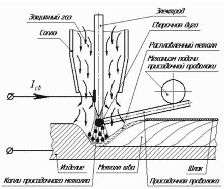 Рисунок - Схема сварки