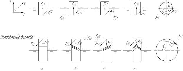 Рис. 2.3 Схема сил в