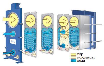 Теплообменник с плоской поверхностью Пластинчатый теплообменник Alfa Laval AQ20-FD Великий Новгород