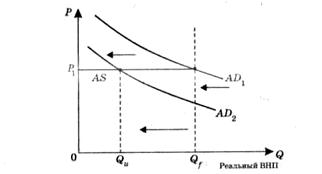 Кейнсианская модель макроэкономического равновесия