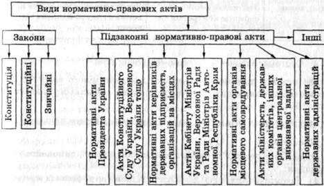 Система права - исторически складывающаяся структура (внутренняя форма) права