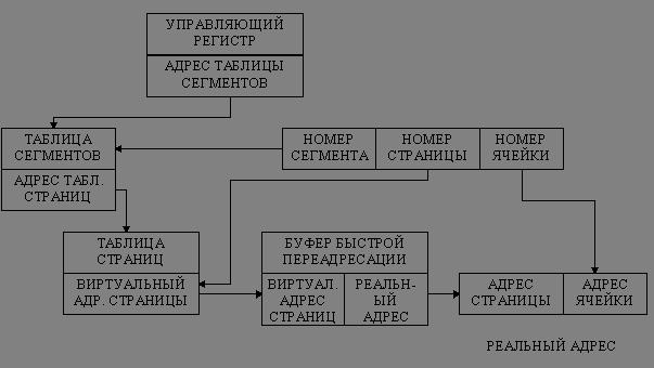 Виды системного анализа таблица