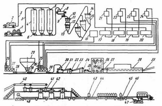 Рисунок 1 - Схема производства