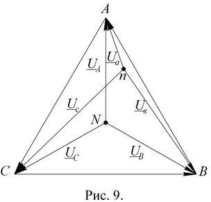 Векторные диаграммы трёхфазных цепей по схемам звезды