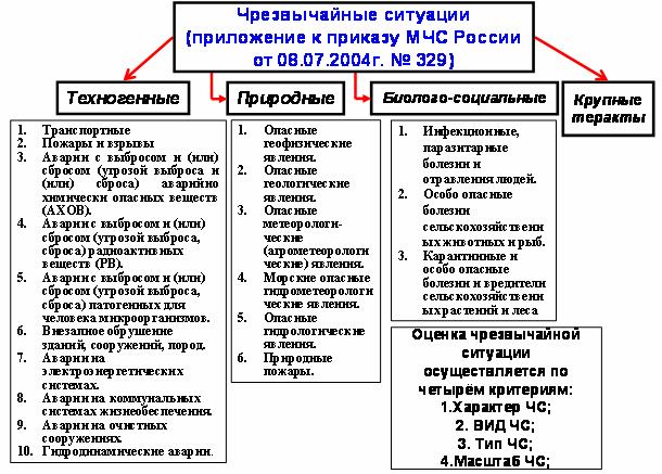 Локальные чс примеры в россии