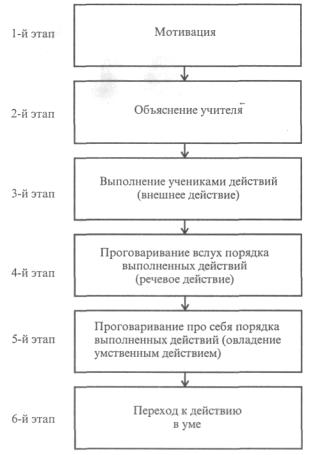 Концепция поэтапного формирования умственных действий п.я.гальперина
