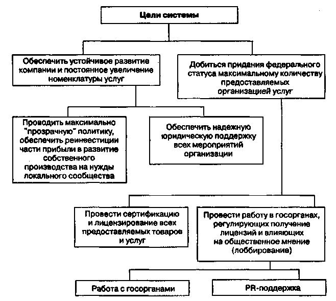 Типовое дерево целей для