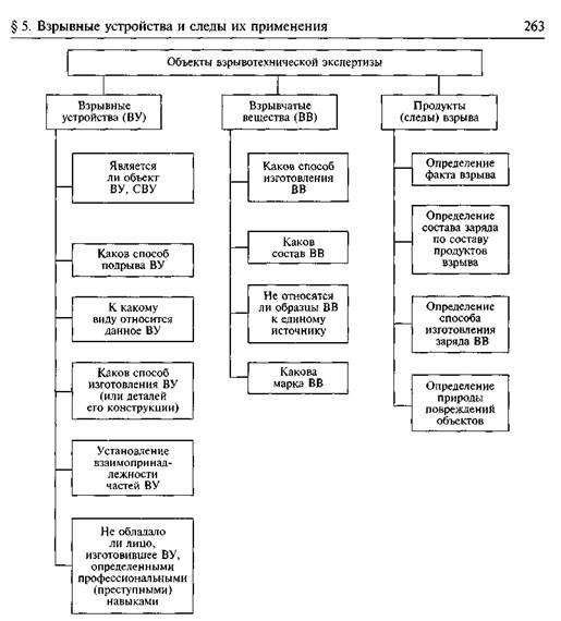 Схема 15.6.
