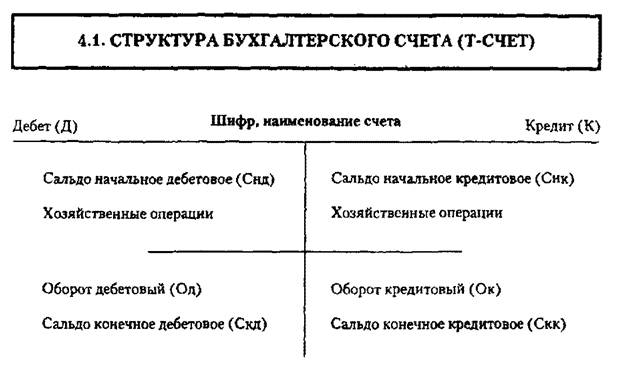 Счета бухгалтерского учета их назначение и строение