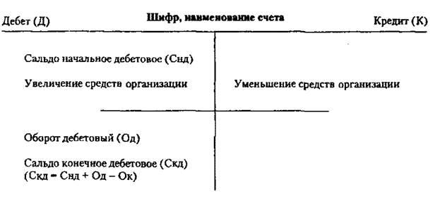 Классификация счетов бухгалтерского учета