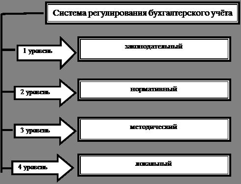 рис.2.1 Уровни регулирования