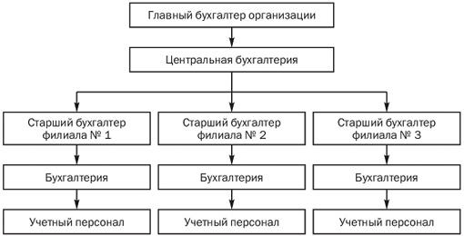 3. Состав персональных данных