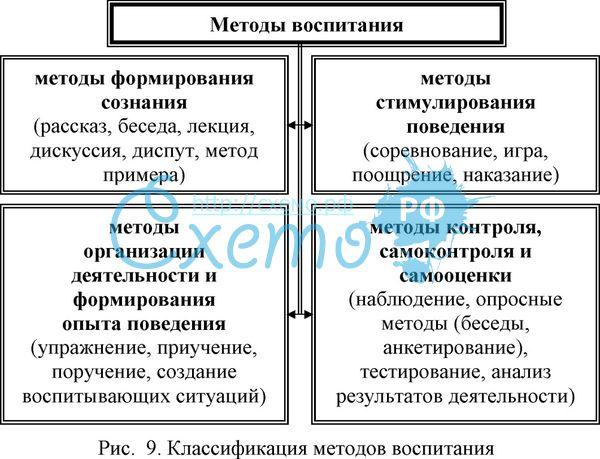 Составьте схему отображающую