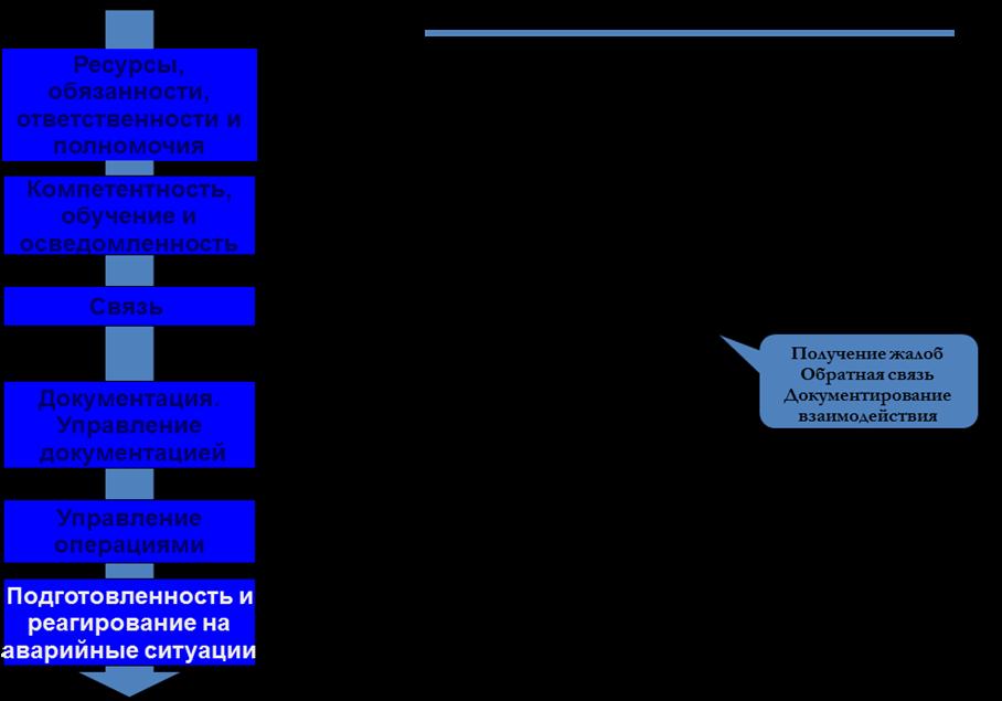 Операциям которые связаны управлением