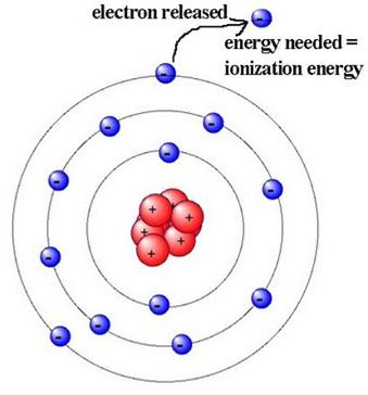 an overview of the ionization of gas atoms in a tube 21 overview by cosmic radiation or some other means of ionization states that electrons of the gas atoms can tunnel through.