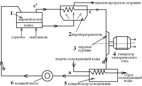 Схема паросиловой установки