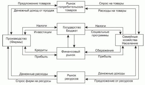 Модель кругооборота капитала