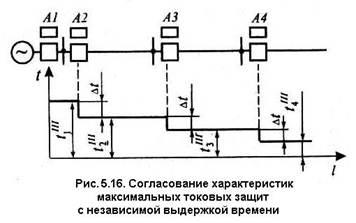 Схема максимальной токовой защиты с независимой выдержкой времени