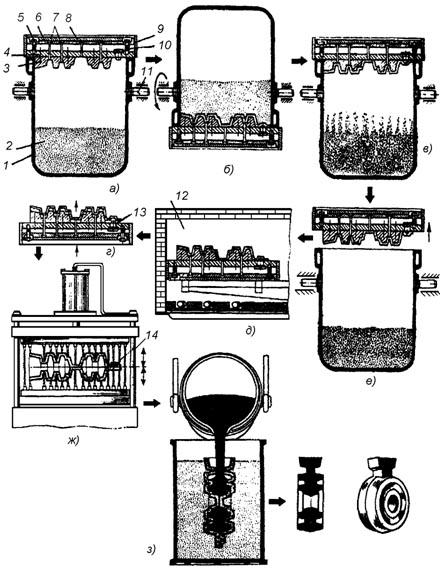 Технология литья в оболочковые