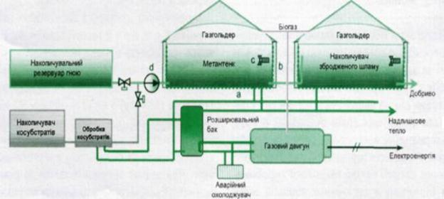 и добытого биогаза,