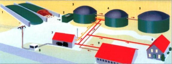 Немецкая биогазовая установка