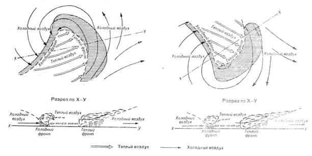 Схема молодого циклона