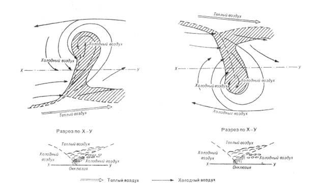 Схема окклюднрования циклона