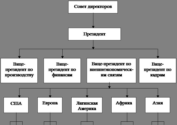 Такая структура управления