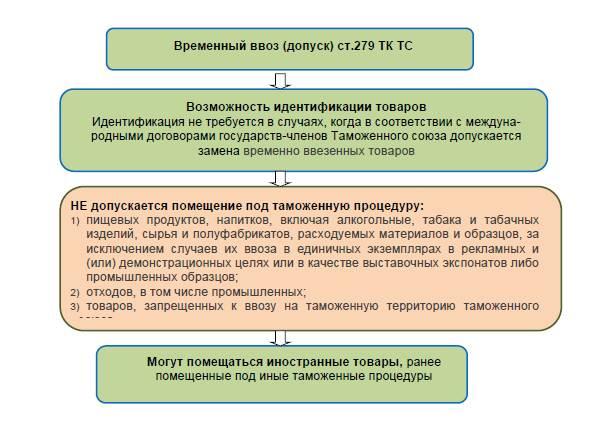 Схема организации процедуры