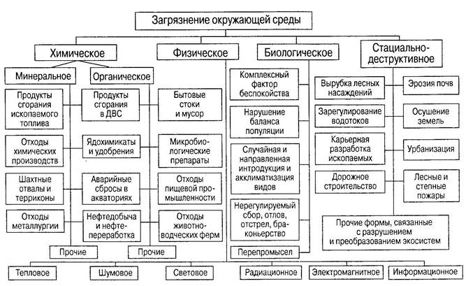 Классификация загрязнений ОС