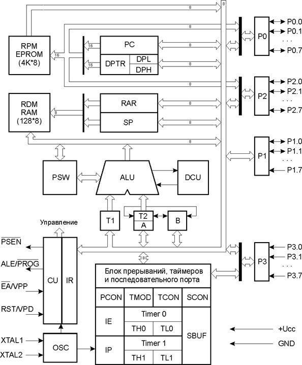 Рисунок 1.2 Структурная схема