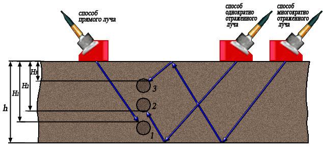 Схема прозвучивания рдм-22