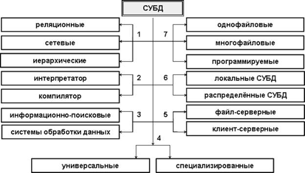 7 администрирование баз данных