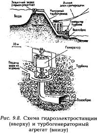 Гидрогенераторы схема работы
