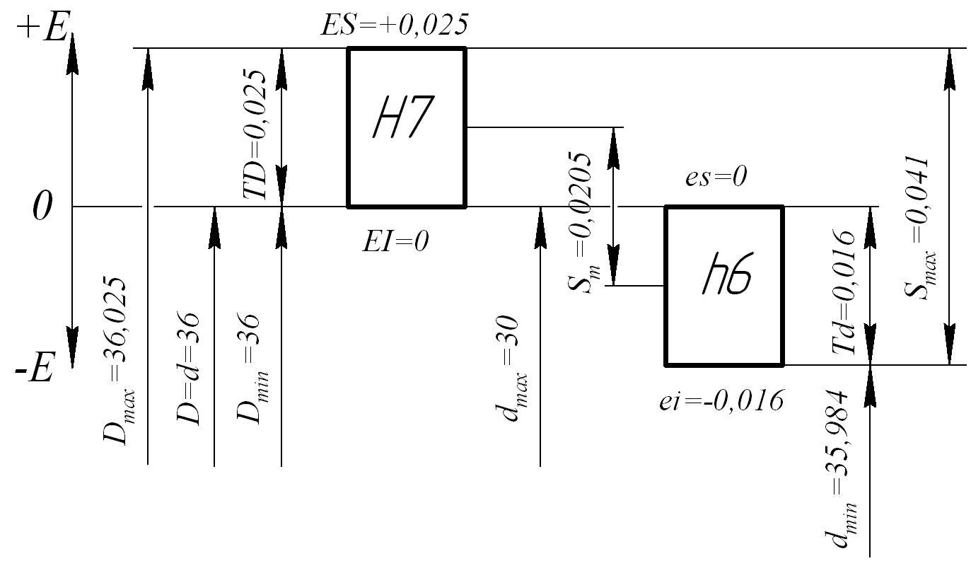 Схема допусков и посадок фото 755