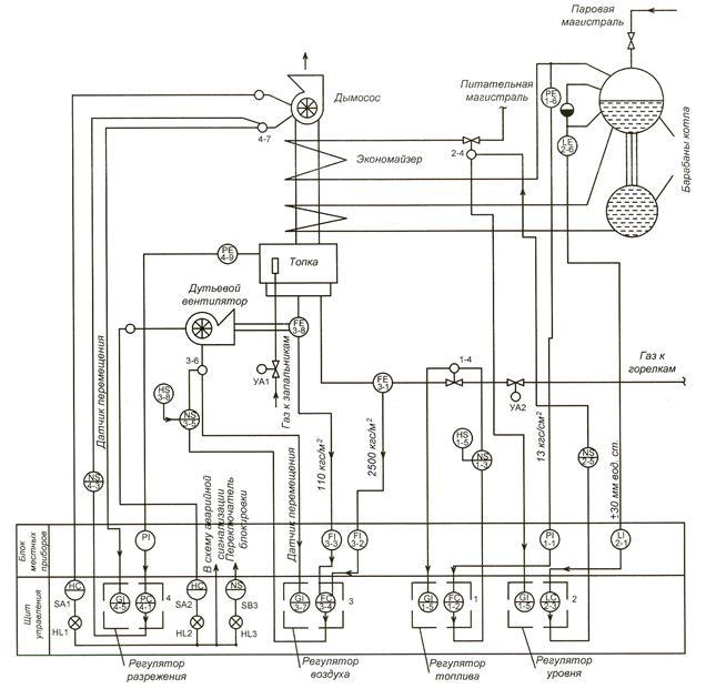 Функциональная схема системы регулирования уровня